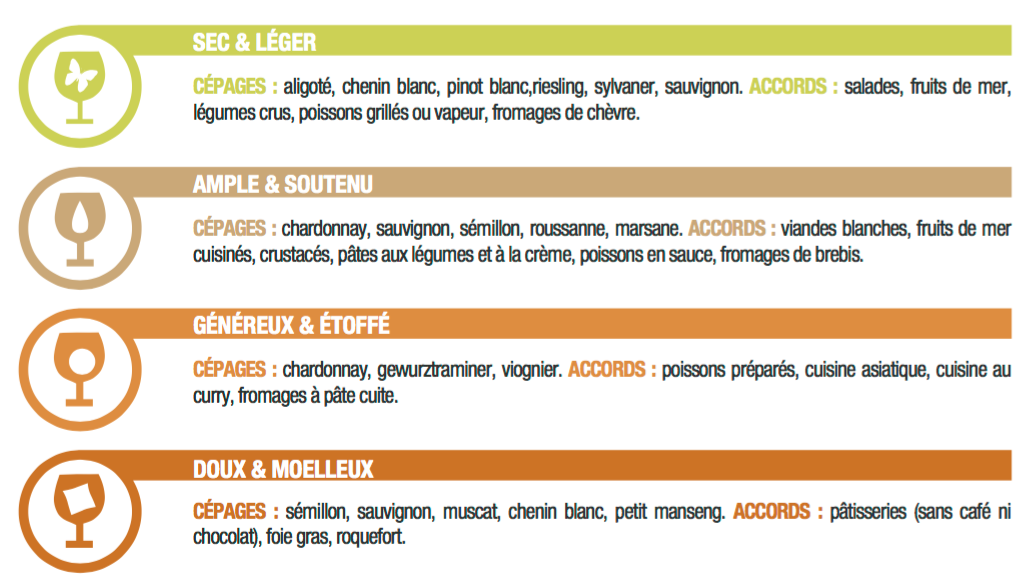 Classification des blancs Oenorium Prodegustation carte des vins tablette