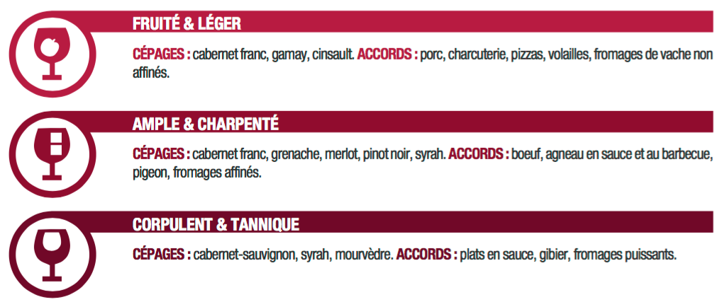 Classification des rouges Oenorium Prodegustation carte des vins tablette